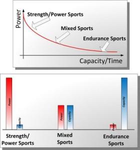 power-capacity