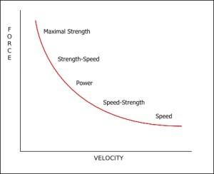 force-velocity