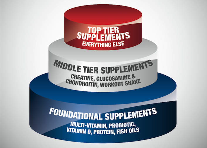 supplement-pyramid