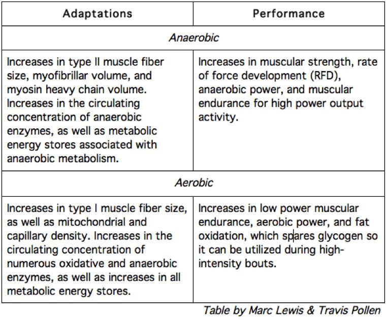 Anerobic Aerobic Adaptations Chart