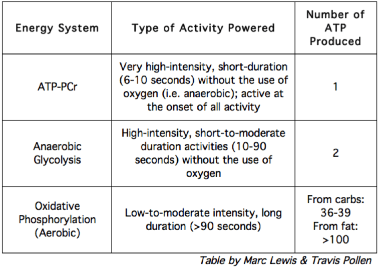 Energy Systems Chart