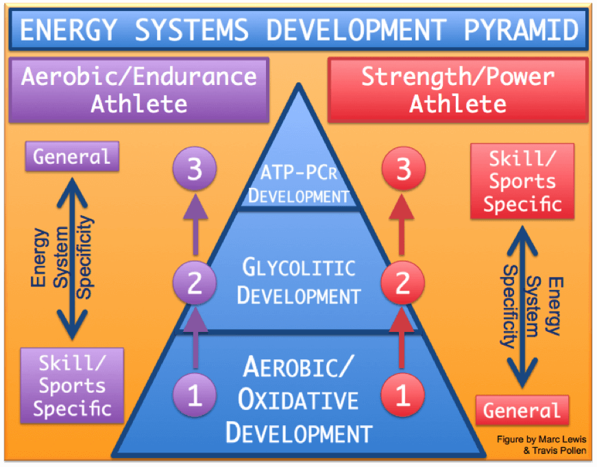 Energy Systems Pyramid