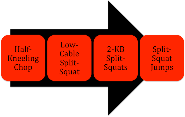 Split-Squat Progression